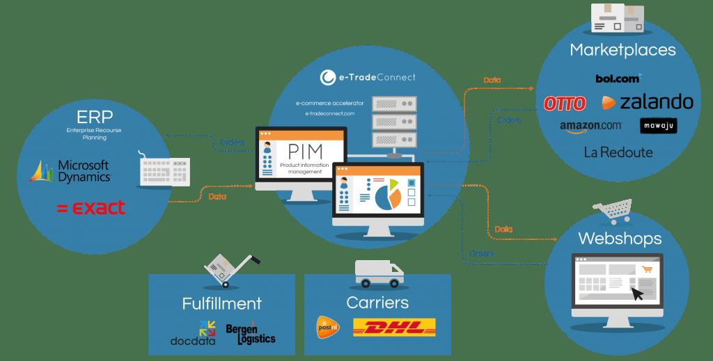 e-TradeConnect