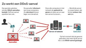infographic-ddos